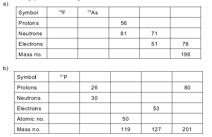 Fill in the gaps in the following tables yeah chemistry i have absolutely no idea how to even start answering this question i need help calculating the protons neutrons and electrons i am very lost urtaz Gallery