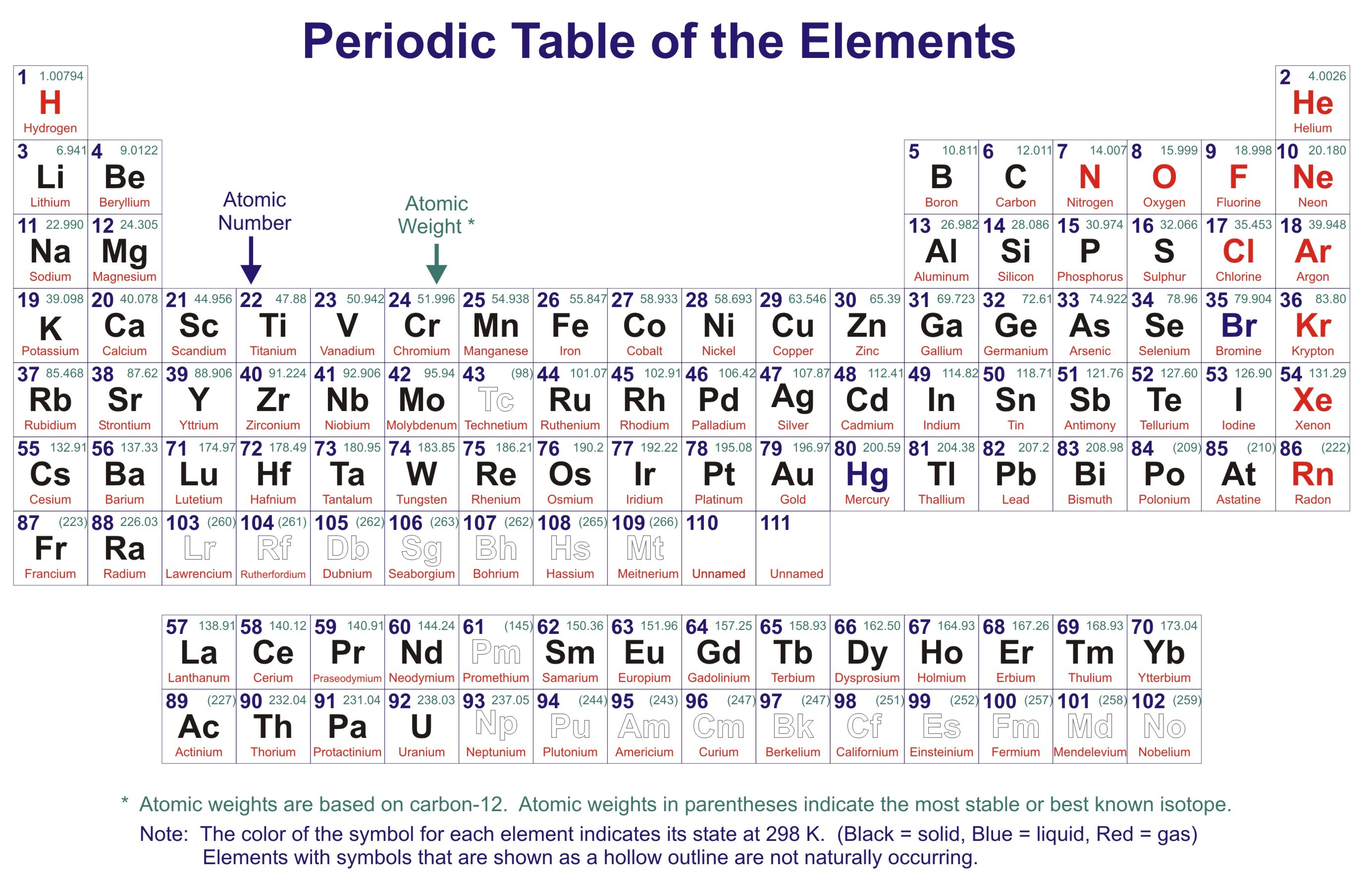 how we consider that lithium contain seven atomic no