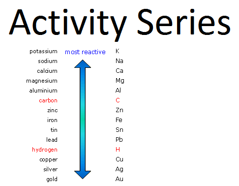 New periodic table activity series of metals table activity periodic metals of series of activity series activity series metals urtaz Choice Image