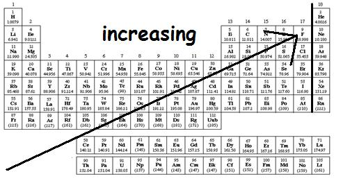 Periodic table melting point trend image collections periodic how to determine which species has a higher boiling point yeah urtaz Image collections