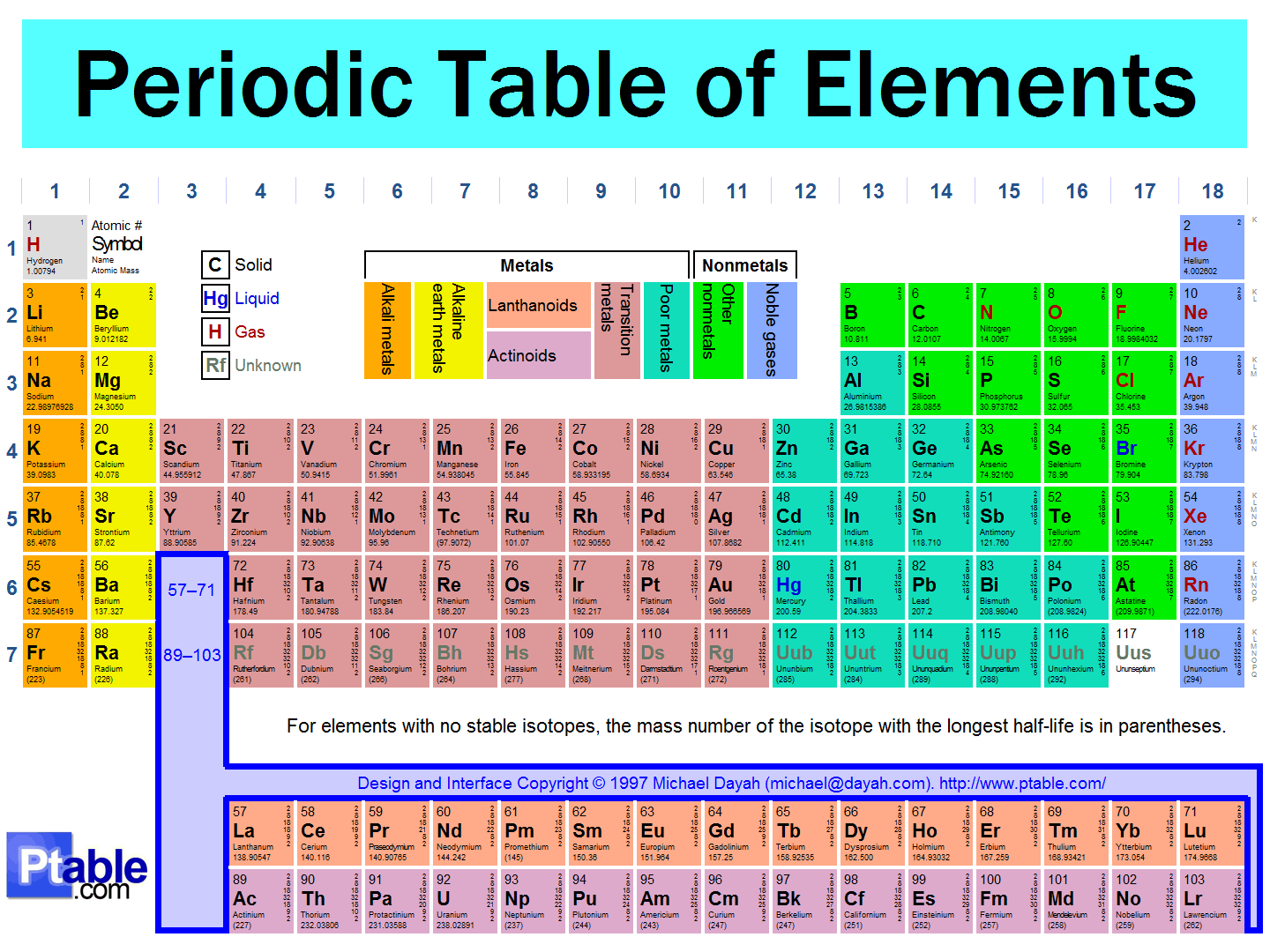 Periodic table with names yeah chemistry periodic20table urtaz