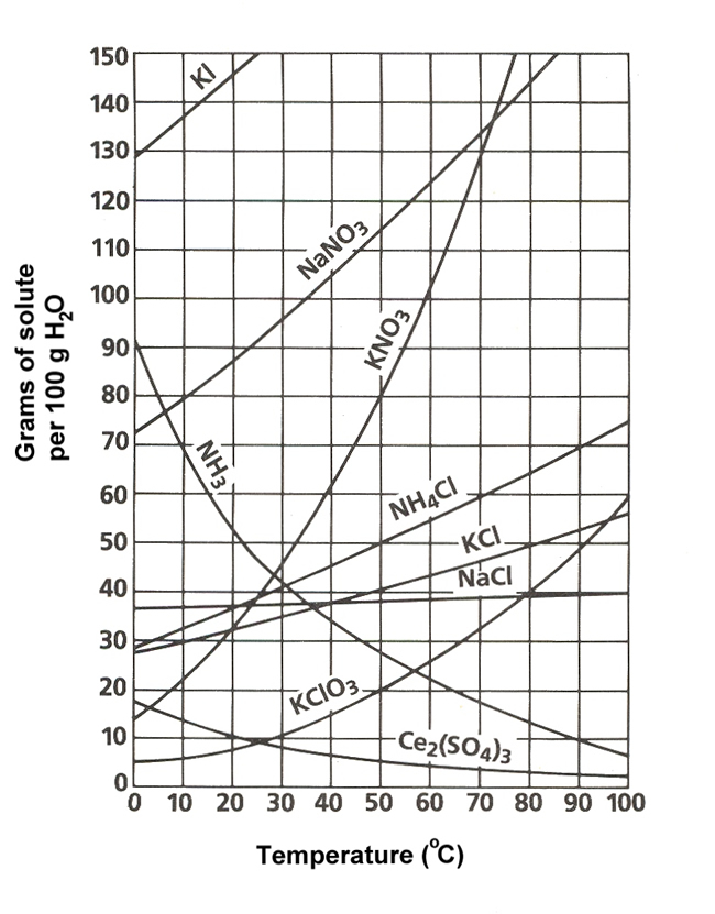 Using Solubility Graph Find Which Soluble Is Least Soluble | Yeah